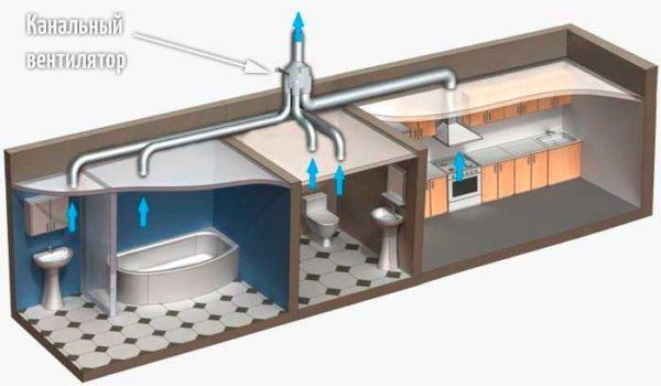 """Вот так можно организовать вытяжную вентиляцию в доме или квартире. Только надо учесть, что """"вытягивать"""" канал должен весь требуемый объем воздуха"""