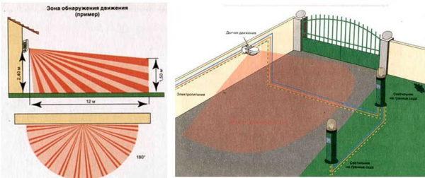 В зависимости от места установки и требуемой зоны обнаружения выбирают радиус обзора