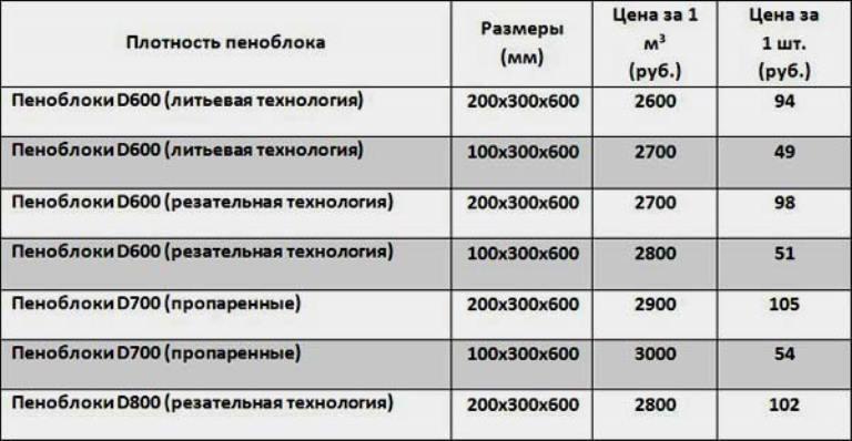цена кладки пеноблока за квадратный метр