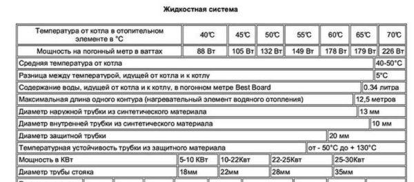 Пример технических характеристик теплого плинтуса Best Board для разных режимов работы системы