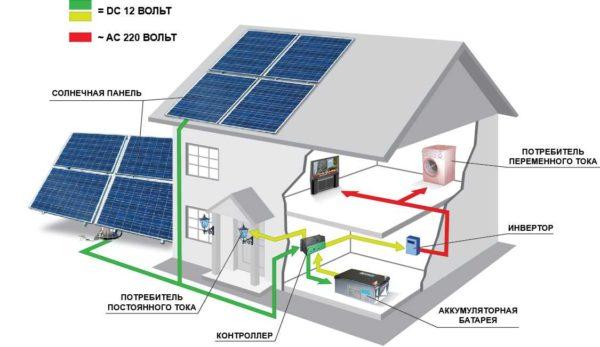 """""""Полная"""" система электропитания от солнечных батарей выглядит так"""