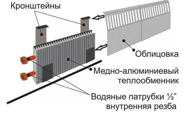 Общее устройство греющего плинтуса
