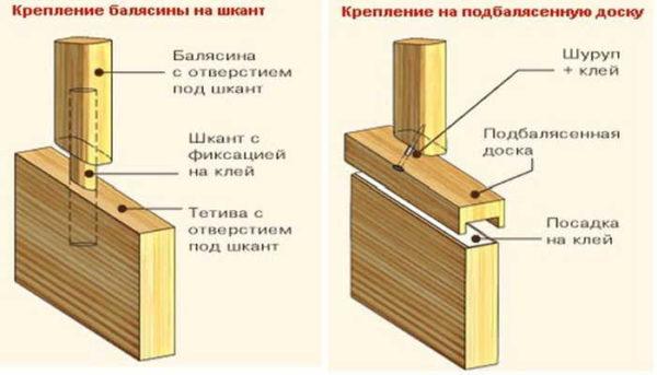 Установка балясин на тетиву: процесс несложный