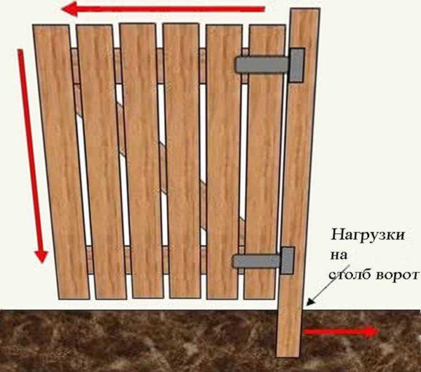 Устройство деревянной калитки