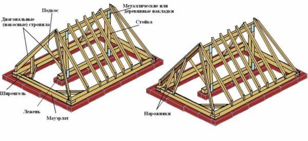 Стропильная система вальмовой крыши с наслонными стропилами
