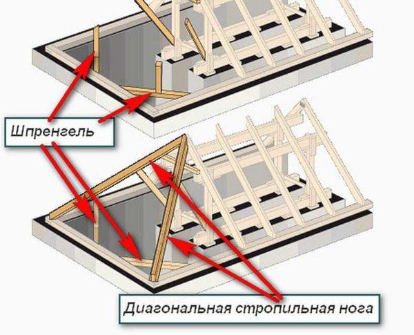 Шпренгельные балки поддерживают диагональные стропила