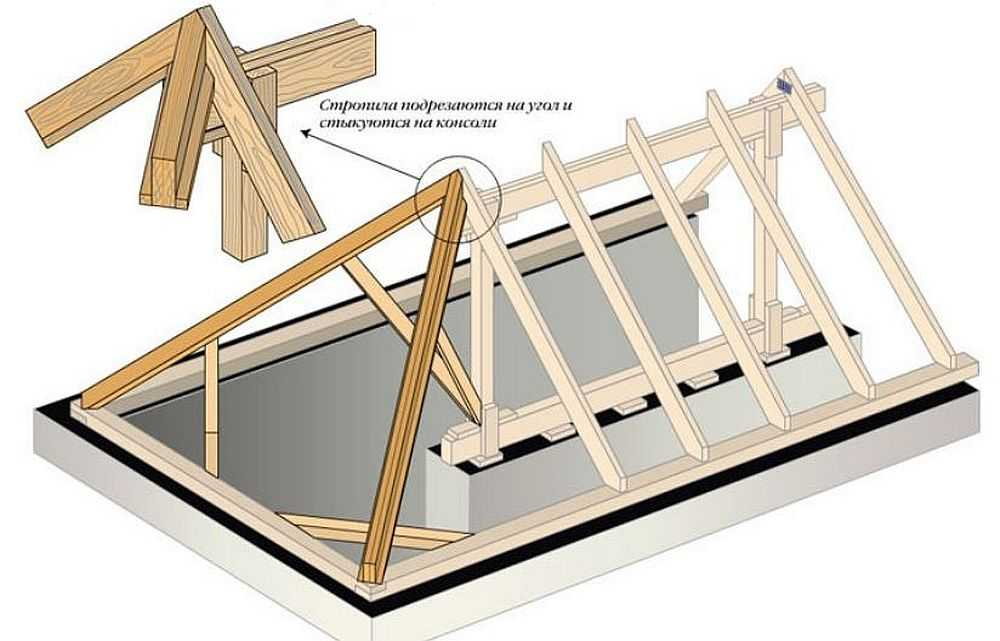 монтаж вальмовой крыши своими руками
