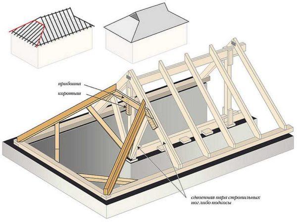 Стропильная система четырехскатной крыши: датской полувальмовой