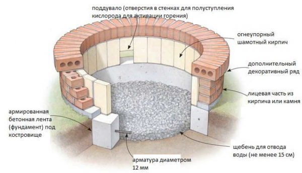 Устройство круглого очага для костра из кирпича