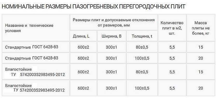 плотность пазогребневых плит