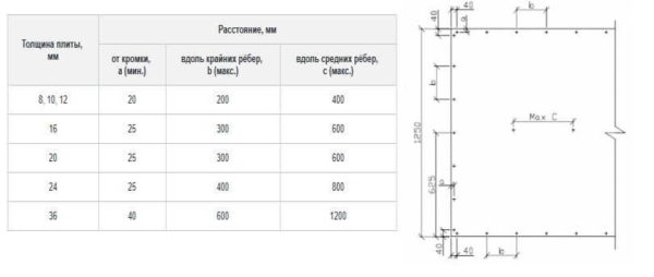 Как и с какой частотой устанавливать крепеж при монтаже ЦСП