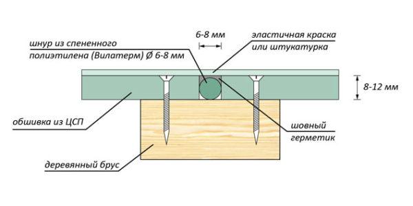 Как заделать шов между плитами ЦСП при наружной или внутренней отделке