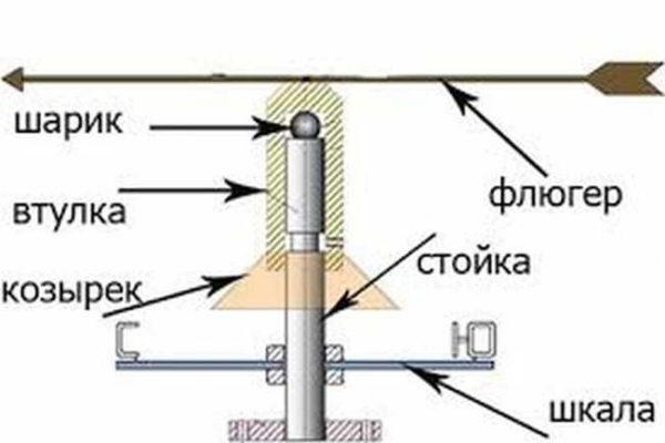 Устройство флюгера и поворотный механизм