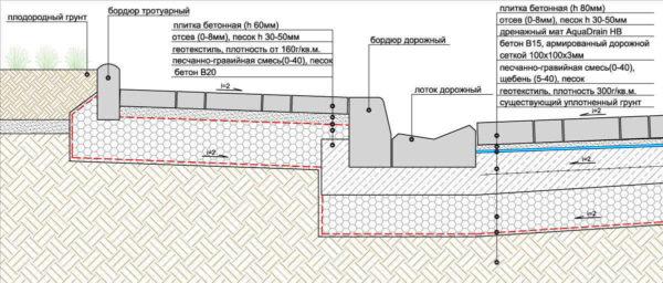 Схема установки бордюра с водосточным желобом