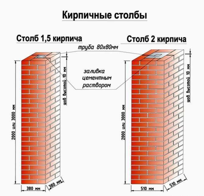 Кладка кирпичны столбов в 1,5 и 2 кирпича