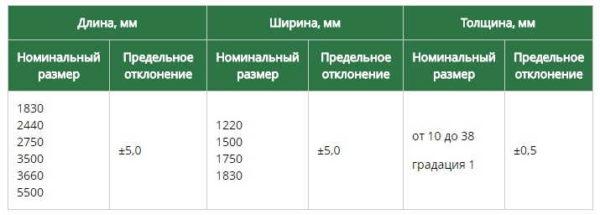 Таблица размеров стандартных листов/плит ЛДСП