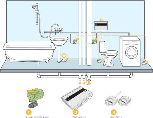 Контроль протечки воды Нептун - состав тот же: датчики, краны с электроприводами и блок управления
