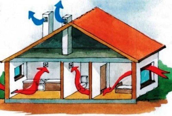 Естественная вентиляция работает за счет перепада температур и разности давления