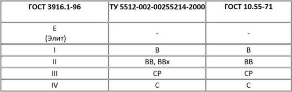 Соответствие обозначений сортов фанеры по различным стандартам:ГОСТ 3916.1-96,ТУ 5512-002-00255214-2000,ГОСТ 10.55-71