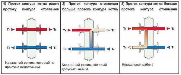 Возможные режимы работы системы отопления с гидроразделителем