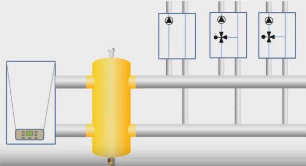 Где в системе отопления ставят гидроразделитель