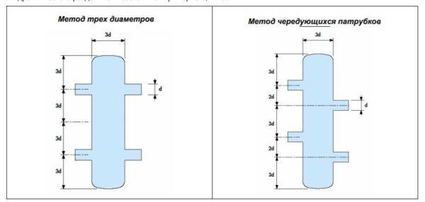 Как определить длину гидрострелки из круглой трубы