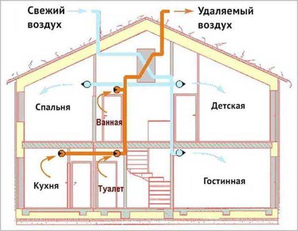 Обратный клапан на вентиляцию нужен для нормальной работы системы