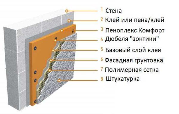 Возможен монтаж на стены, но с кучей условий. И это - не лучший выбор