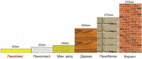 Пеноплекс - один из наиболее эффективных теплоизоляционных материалов