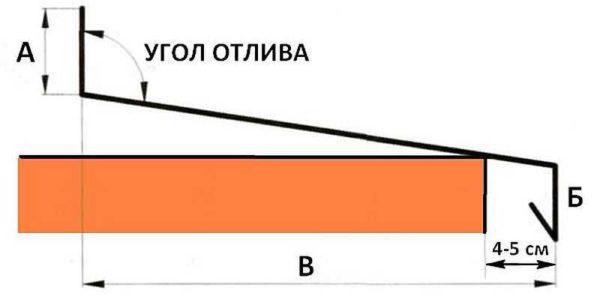Размеры отлива на окно определяются по оконному проему
