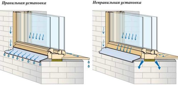 Если правильно установить отлив на окно, стена не будет сырой