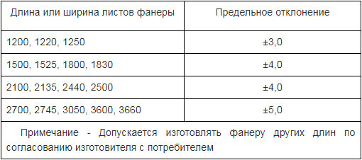 Размеры фанеры согласно ГОСТ 3916.1-96