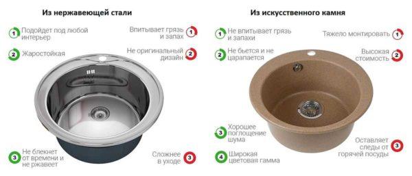 Чтобы решить какая раковина для кухни лучше - из искусственного камня или из нержавеющей стали, надо знать плюсы и минусы обоих материалов