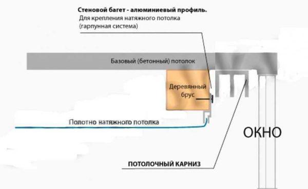 Крепление потолочного карниза в нише натяжного потолка