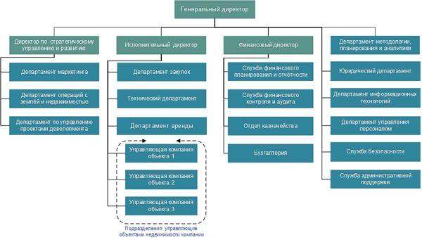 Стандартная структура девелоперской кампании, по которой ясно, что выполнять приходится разноплановые задачи