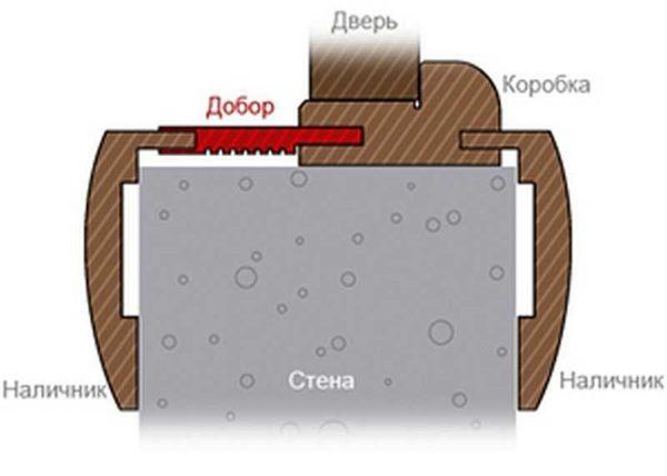 Если толщина стены больше 140 мм, приходится ставить расширитель дверной коробки - доборную доску