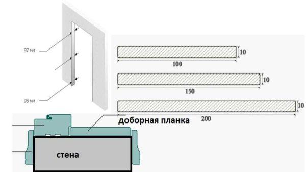 Установка добора с ровными краями (не телескопического)