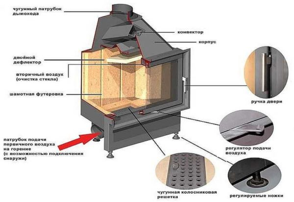 Футеровка нужна для защиты стали или для набора массы - для получения инерционного камина