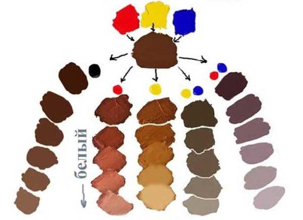 Какие цвета смешать, чтобы получить коричневый