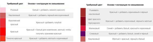 Получение оттенков красного цвета