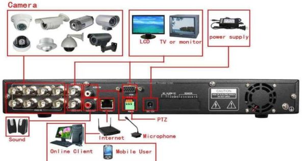 Видеорегистратор для подключения камер видеонаблюдения за домом, коттеджем или дачей