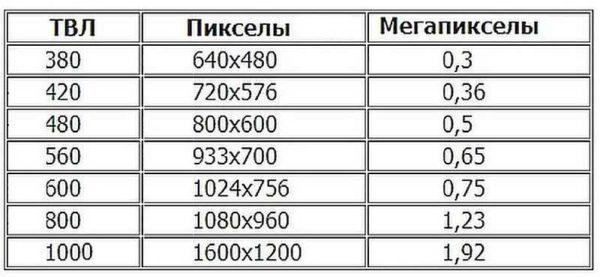 Таблица соответствия характеристик аналоговых и цифровых видеокамер наблюдения