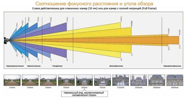 Аппаратура для видеонаблюдения: выбираем параметры камер