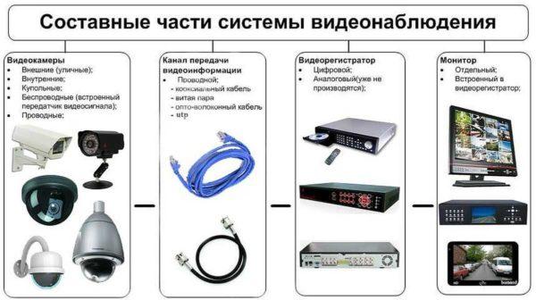 Охранное видеонаблюдение для дома: состав аппаратуры