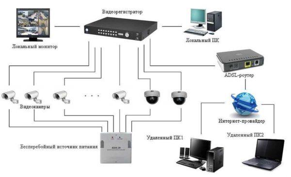 Система видеонаблюдения с выходом в интернет и удаленным доступом к информации
