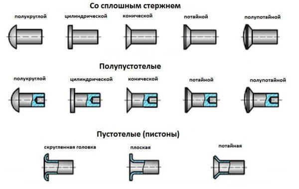 Виды заклепок по типу стержня и закладной головки