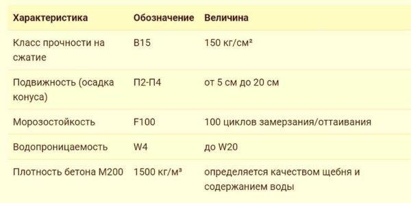 Технические характеристики бетона в 15 м200