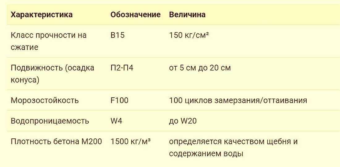 Бетон в15 характеристики сосново бетон купить
