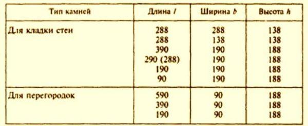 Стандартный размер керамзитобетонного блока - по ГОСТ 6133