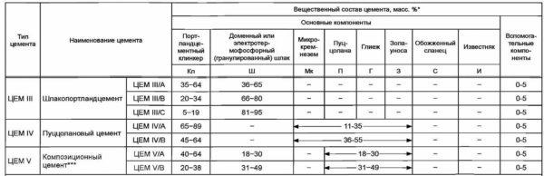 Марки цемента в зависимости от состава добавок